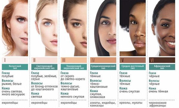 Как определить свой фототип кожи