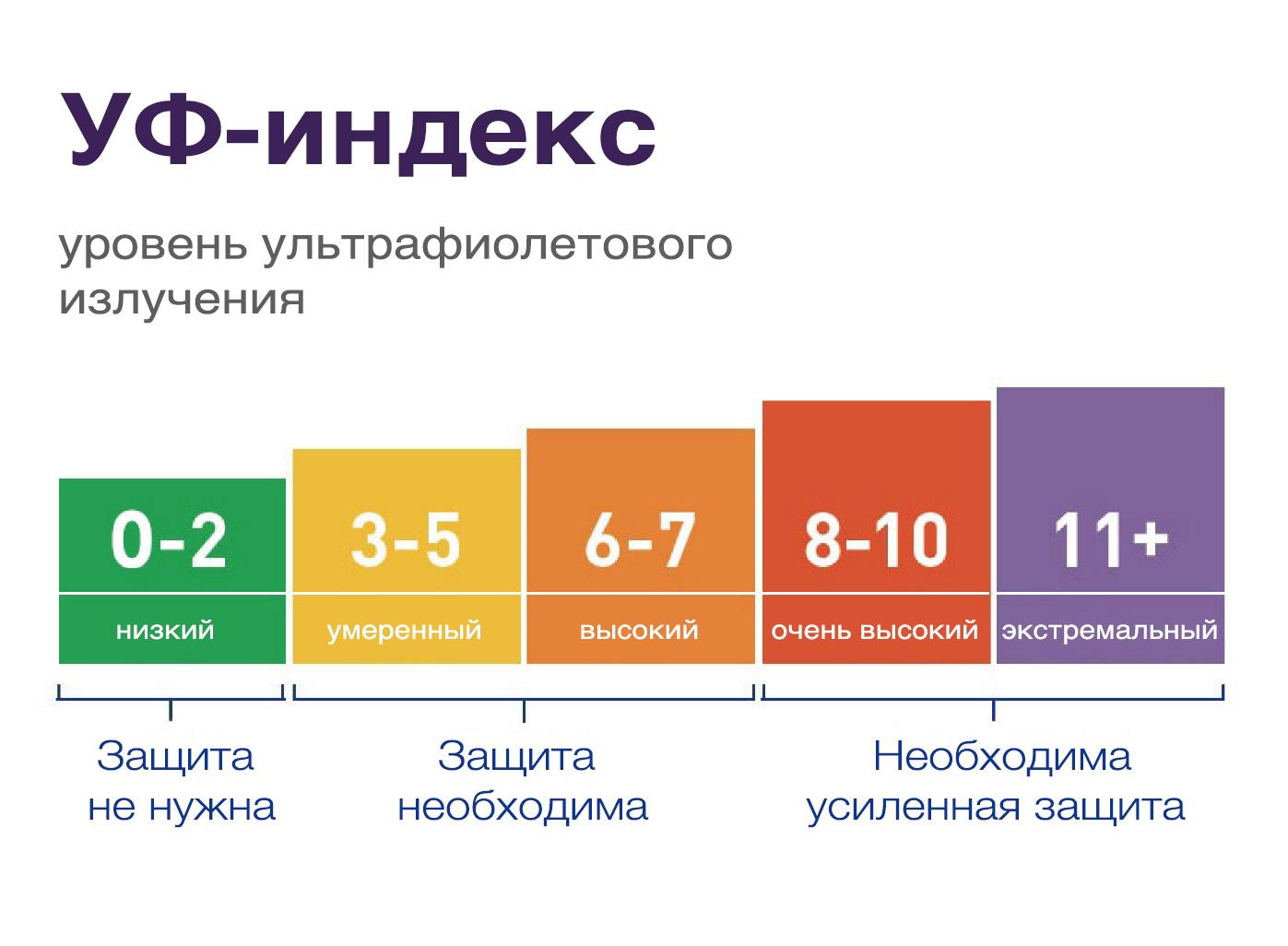 Что такое УФ-индекс